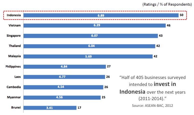 ASEAN INVESTMENT RATING INDONESIA