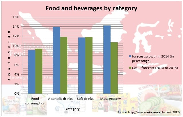 Food Beverages by category
