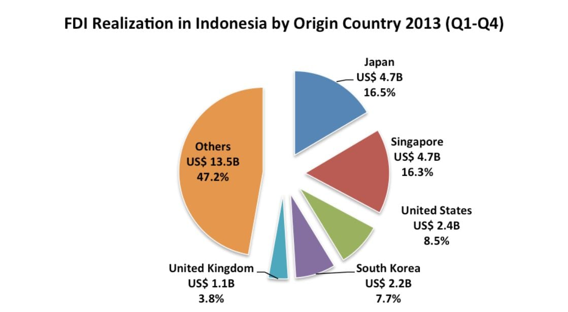 FDI realization Indonesia