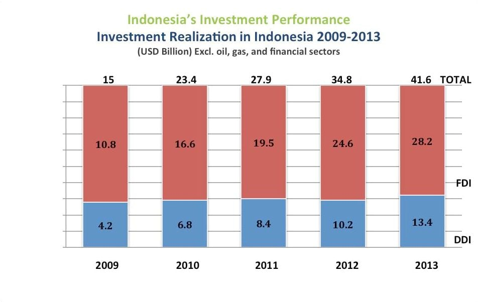 Investment realization in Indonesia
