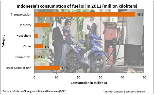 consumption oil and gas indonesia