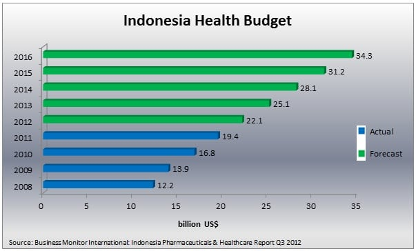 Indonesian Health budget