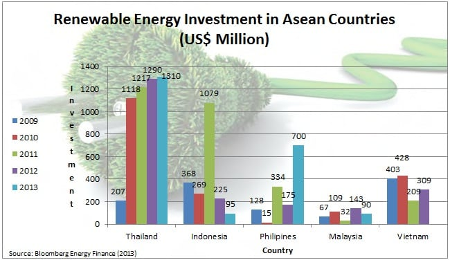 Renewable energy investments ASEAN