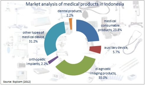 market analysis of medical products in Indonesia