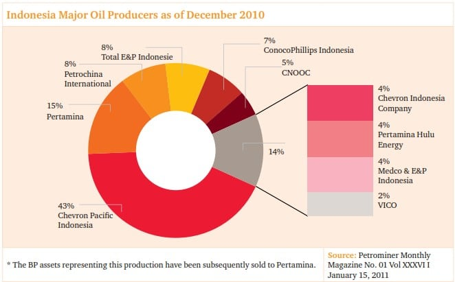 oil producer indonesia