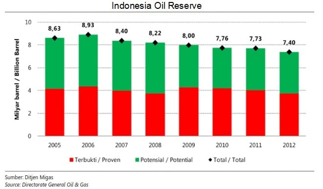 oil reserve indonesia