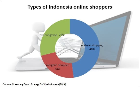 online shopping in Indonesia