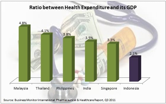 Health Expenditure in ASEAN