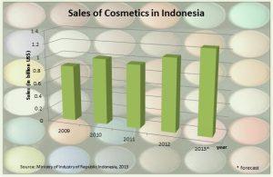 sales of cosmetics in Indonesia Cekindo