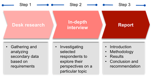 market-research-and-analysis-in-indonesia