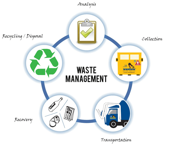 what are waste management responsibilities