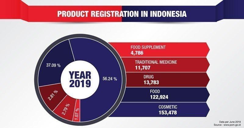 Product Registration Infographic - Cekindo