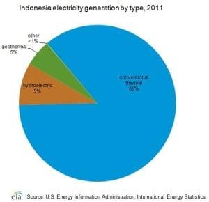 Energy sector in Indonesia_Cekindo
