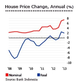 House Price Change, Indonesia