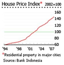 House Price Index, Indonesia