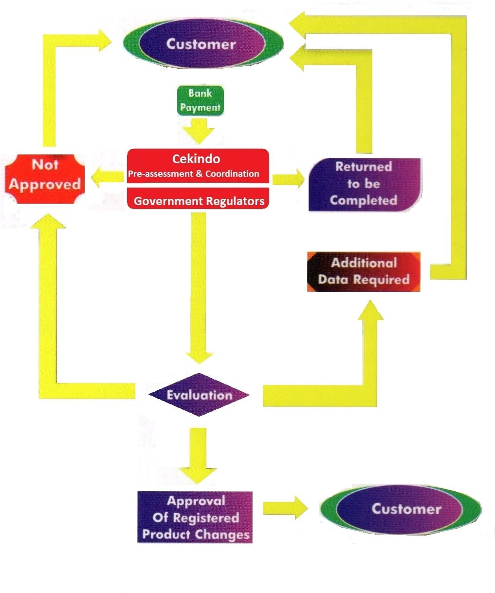 Process flow for product registration
