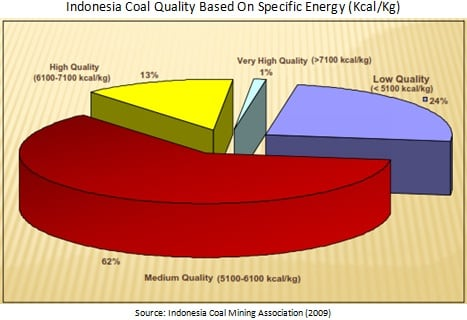 Indonesian coal quality