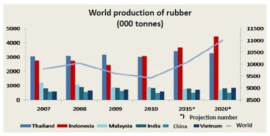 rubber production in Indonesia