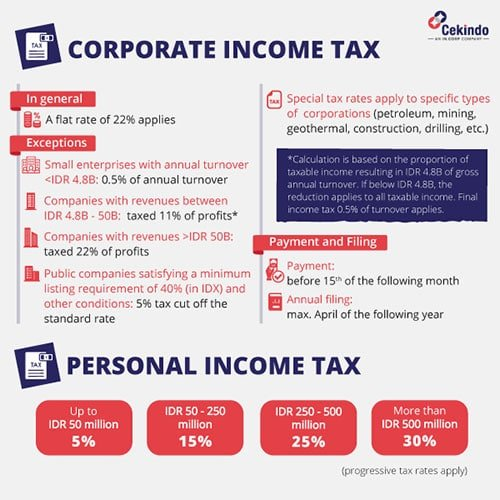 Income Tax System in Indonesia