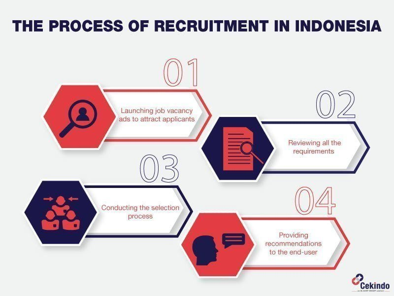 Infographic - The process-of recruitment in Indonesia