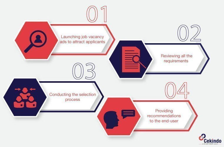 infographic - recruitment process in Indonesia