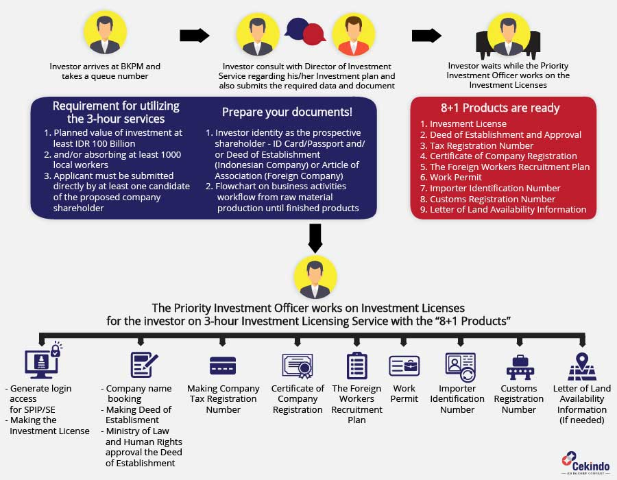 Infographic - 3 Hour Investment Licensing in Indonesia