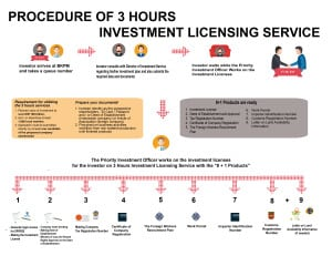 3-hour Investment Licensing Service Procces