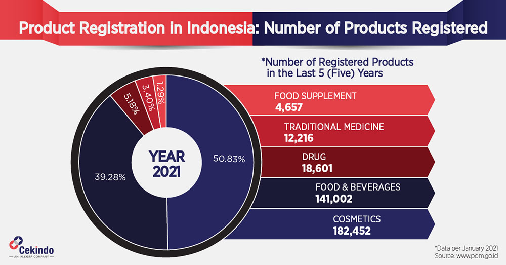 Product Registration in Indonesia - Infographic