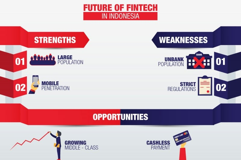 swot analysis of fintech in indonesia