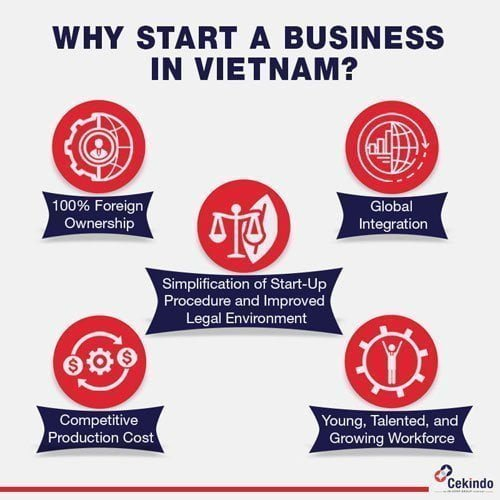 Infographic - Why start business in Vietnam
