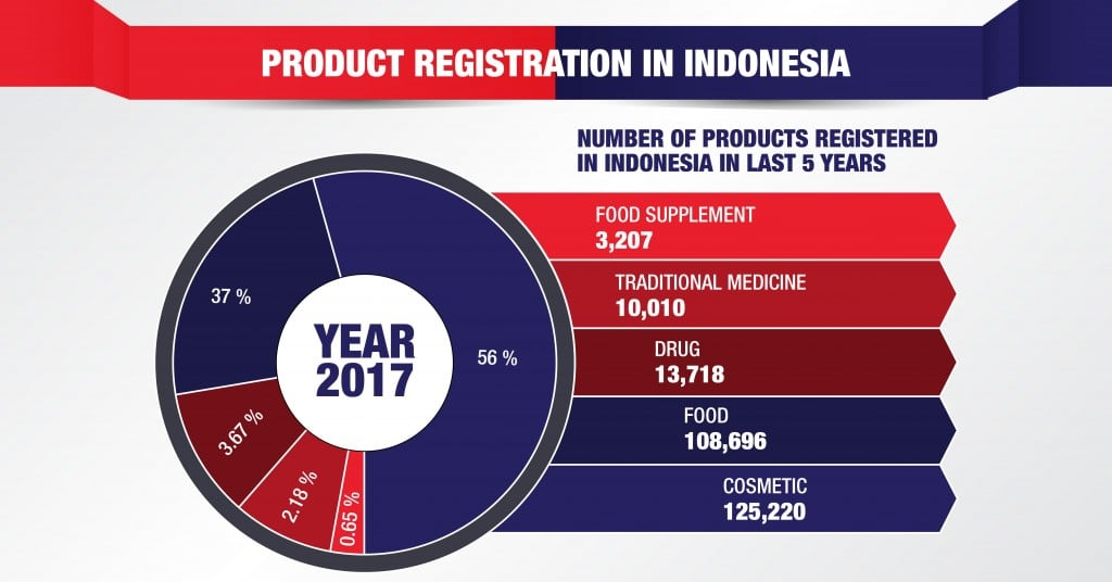 product registration in Indonesia