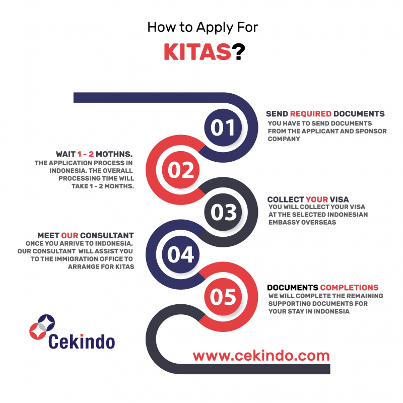 KITAS application process in indonsia