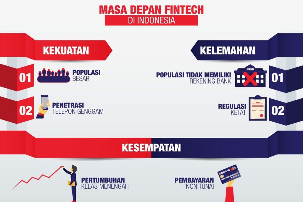 masa depan industri fintech di Indonesia