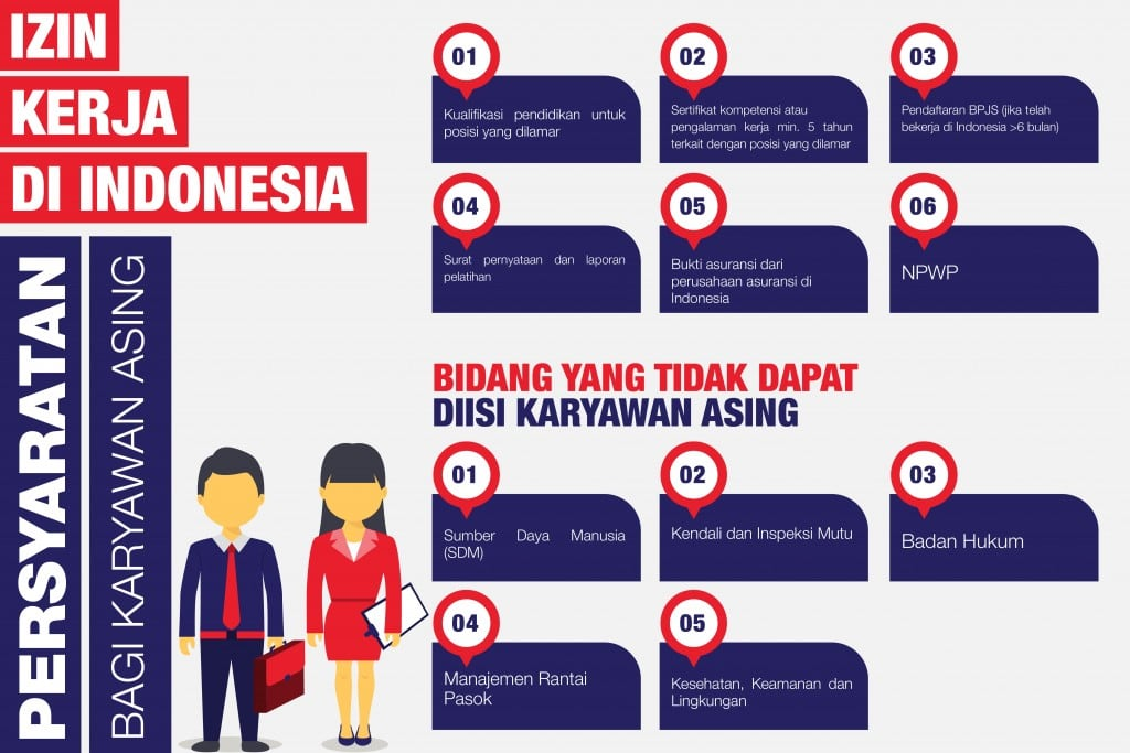 izin kerja di indonesia