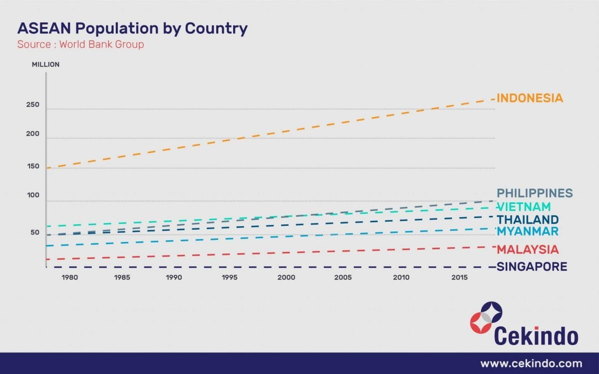 population growth asean