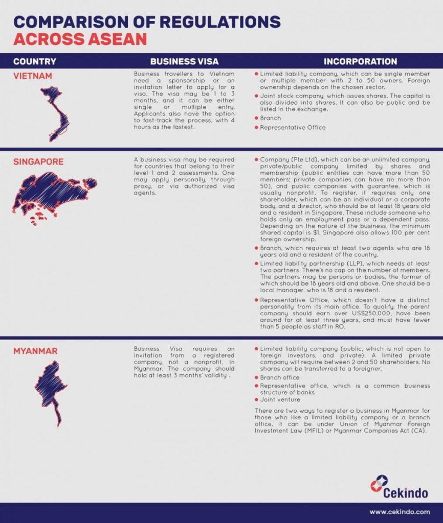 Inforgraphic - Comparison of regulations across ASEAN