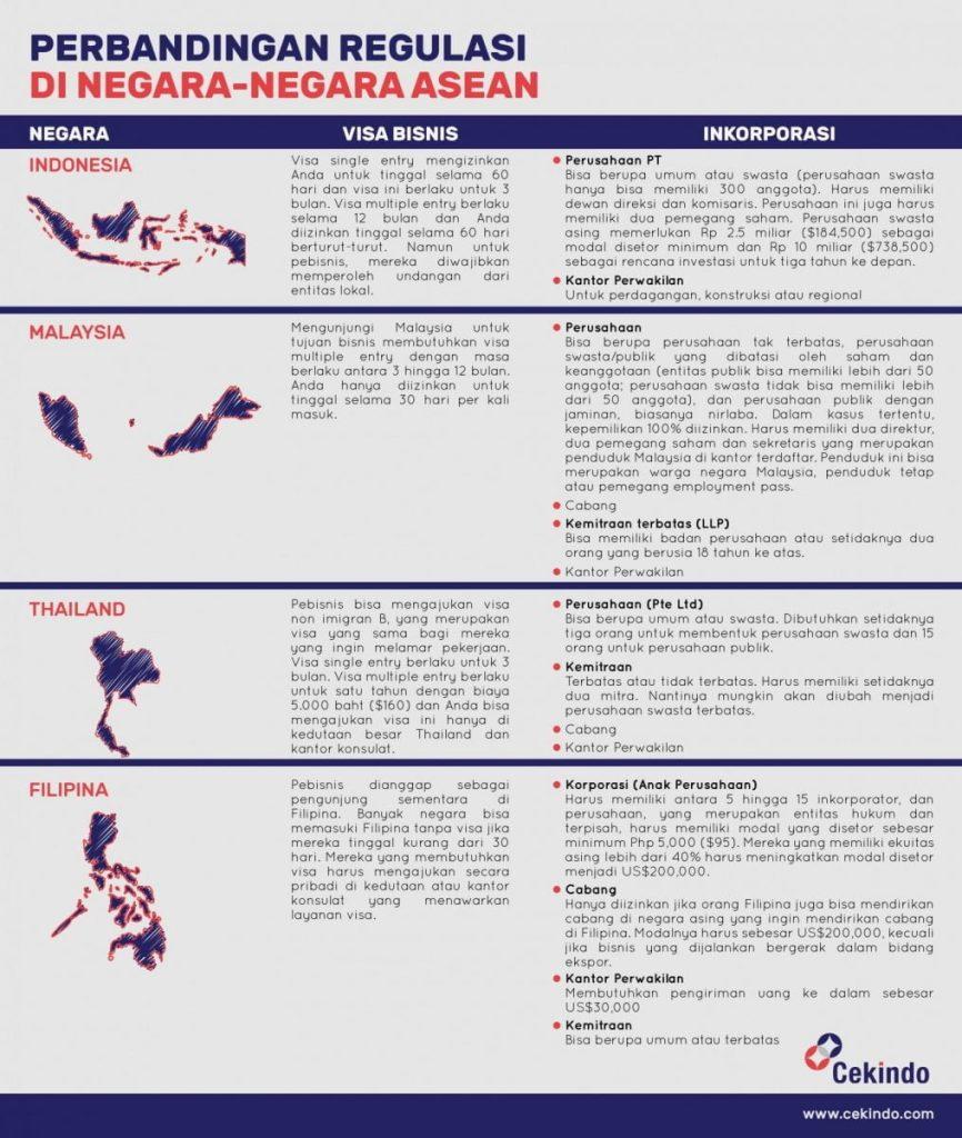Infografis - Perbandingan Regulasi di ASEAN