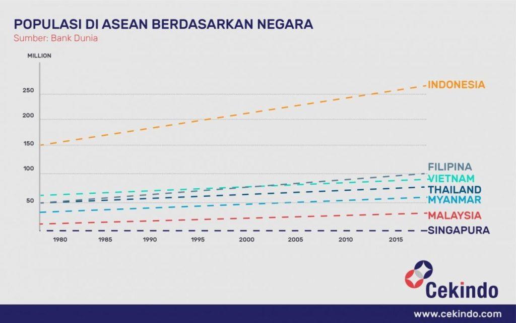 Infografis - Populasi di ASEAN