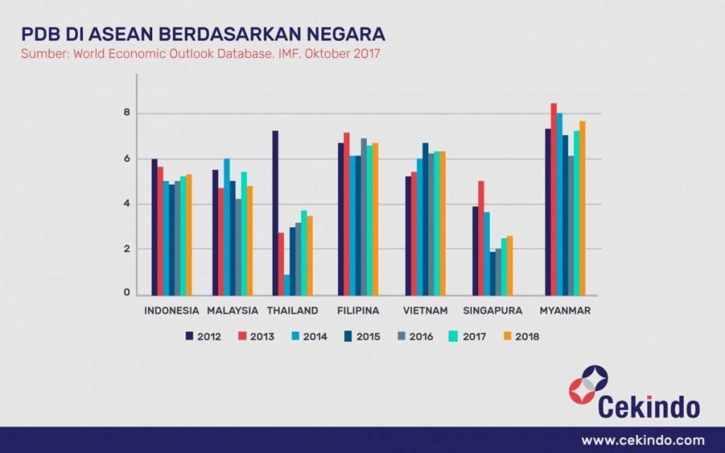 Infografis - PDB di ASEAN