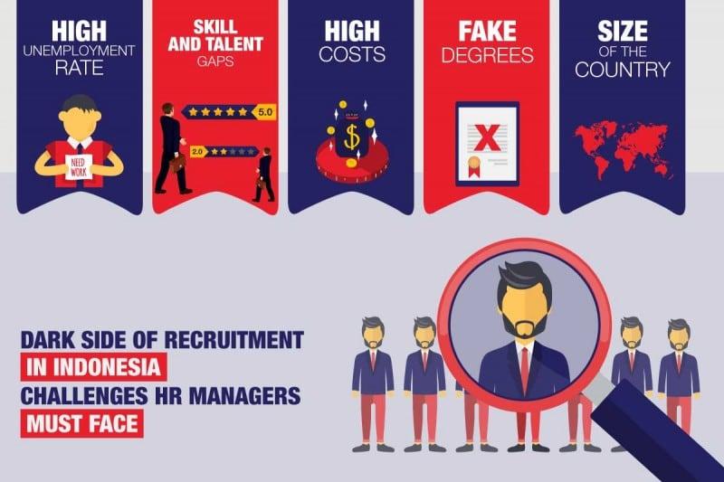 dark side of recruitment in Indonesia