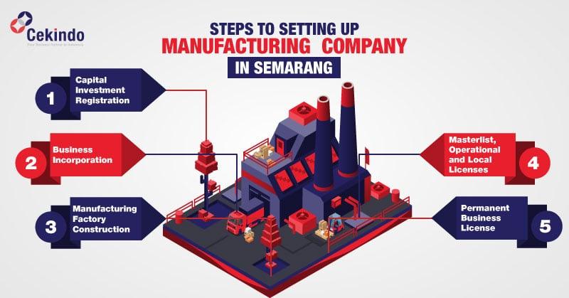 manufacturing semarang