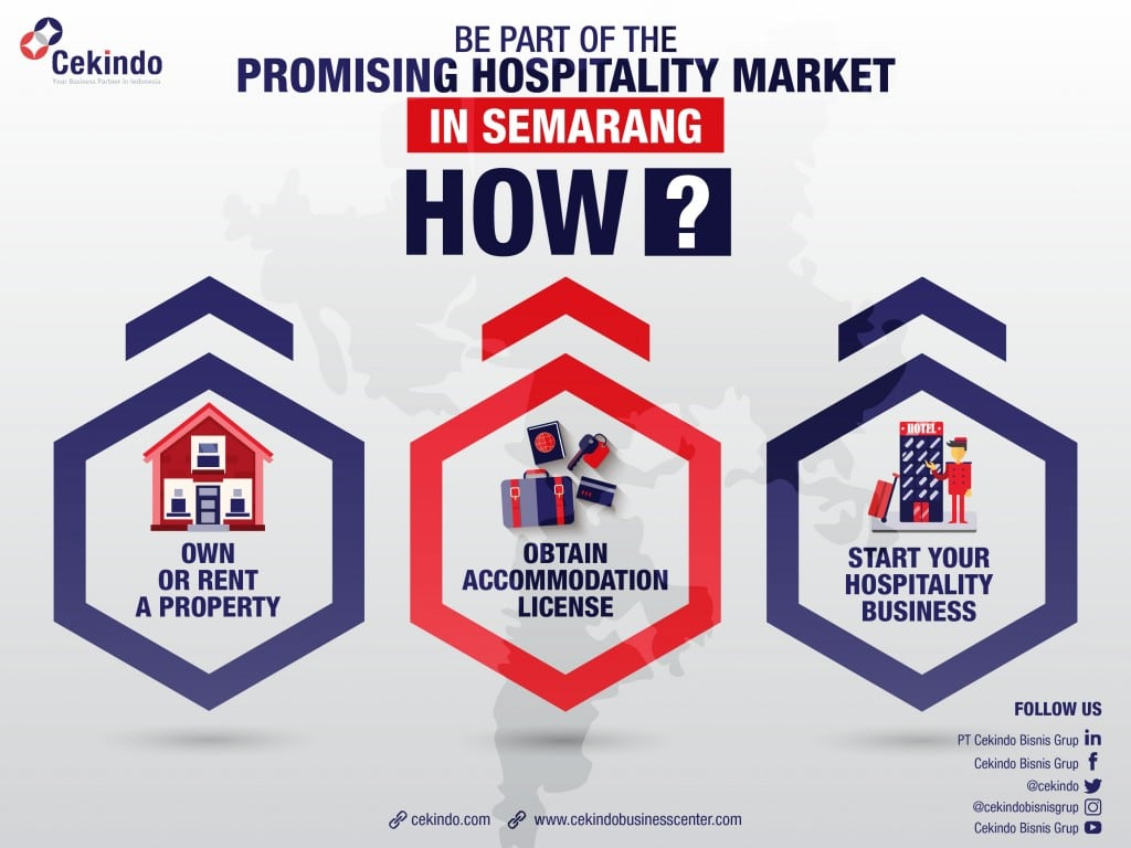 hospitality market in semarang and its business opportunities