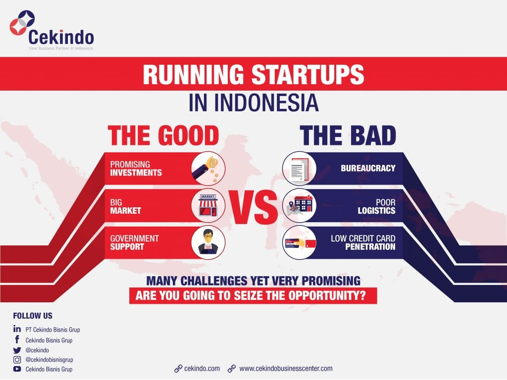 infographic - running startups in Indonesia
