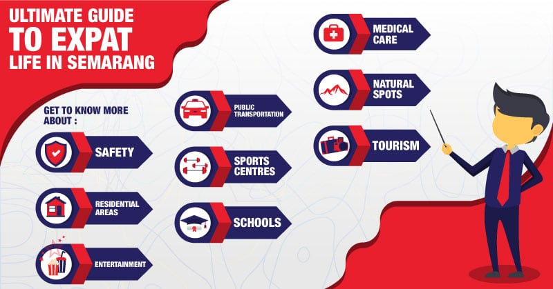 Infographic - Guide to expat life in Semarang