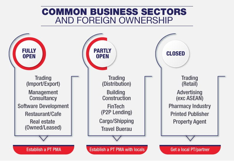 Company registration Indonesia - Indonesian negative investment list