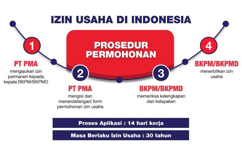 Izin-Usaha-di-Indonesia