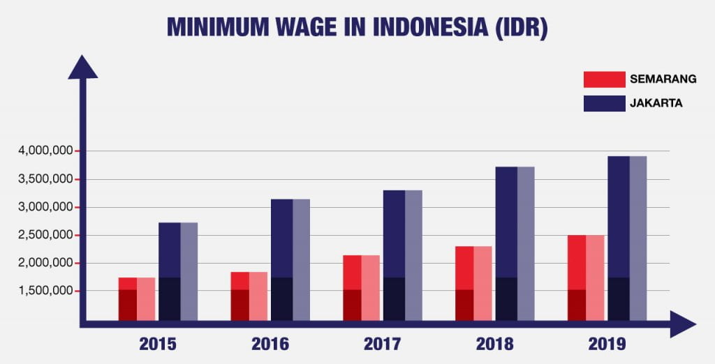 minimum wage in Indonesia