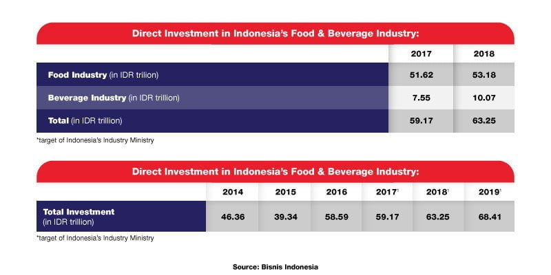 Indonesia Food Beverage Industry