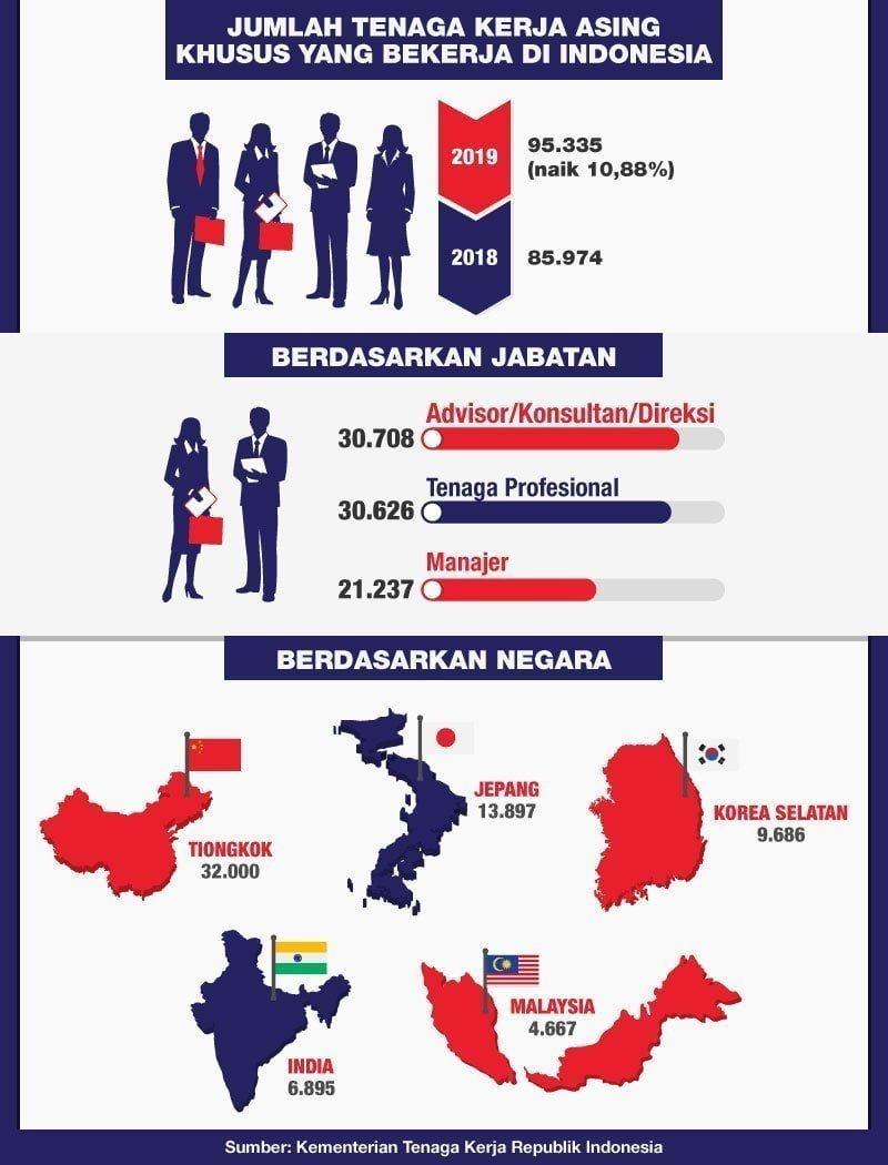 infografik - Tenaga Kerja Asing