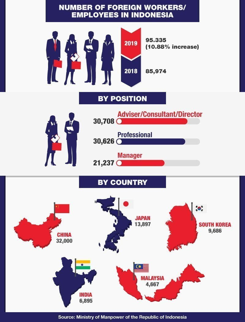infographic - foreign employees